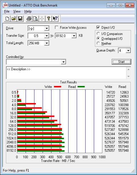 Результаты ADATA SX300 в ATTO