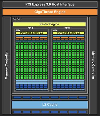 Графический процессор GK107 и GeForce GTX 650
