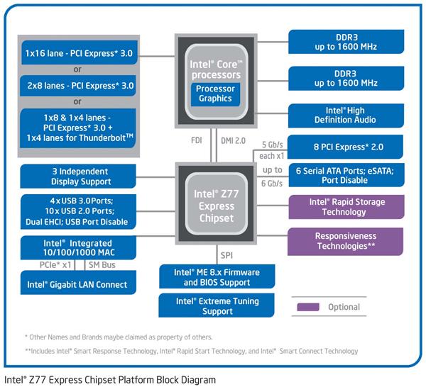 Спецификации чипсета Intel Z77