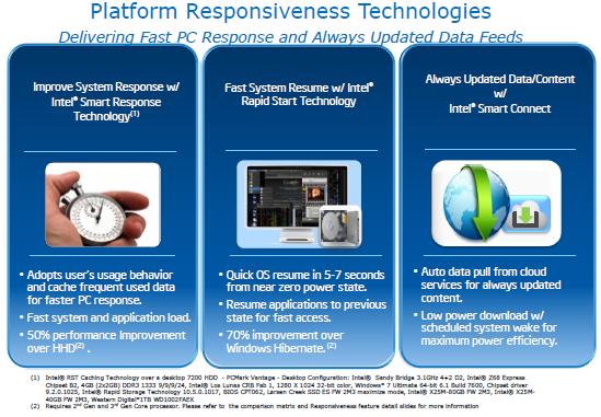 Platform Responsiveness Technologies